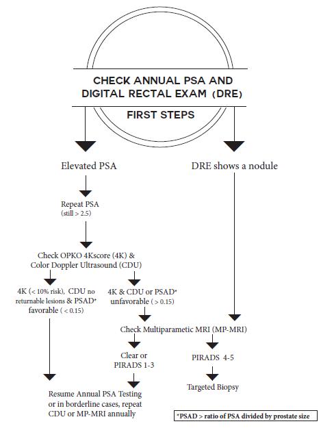 PSA Screening Flowchart